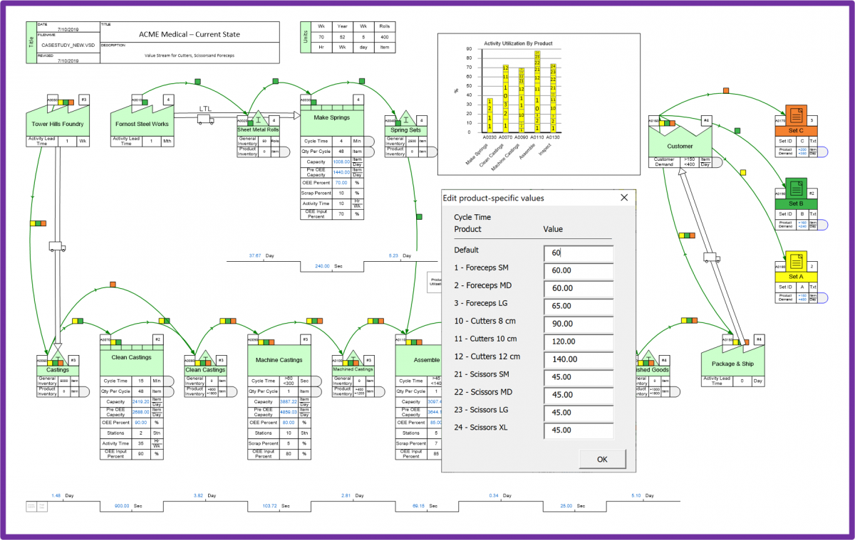 Value stream mapping application example for supply network, analyses for lead time, risk, and total cost of ownership
