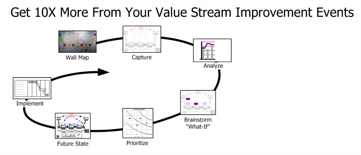 value stream mapping software reviews