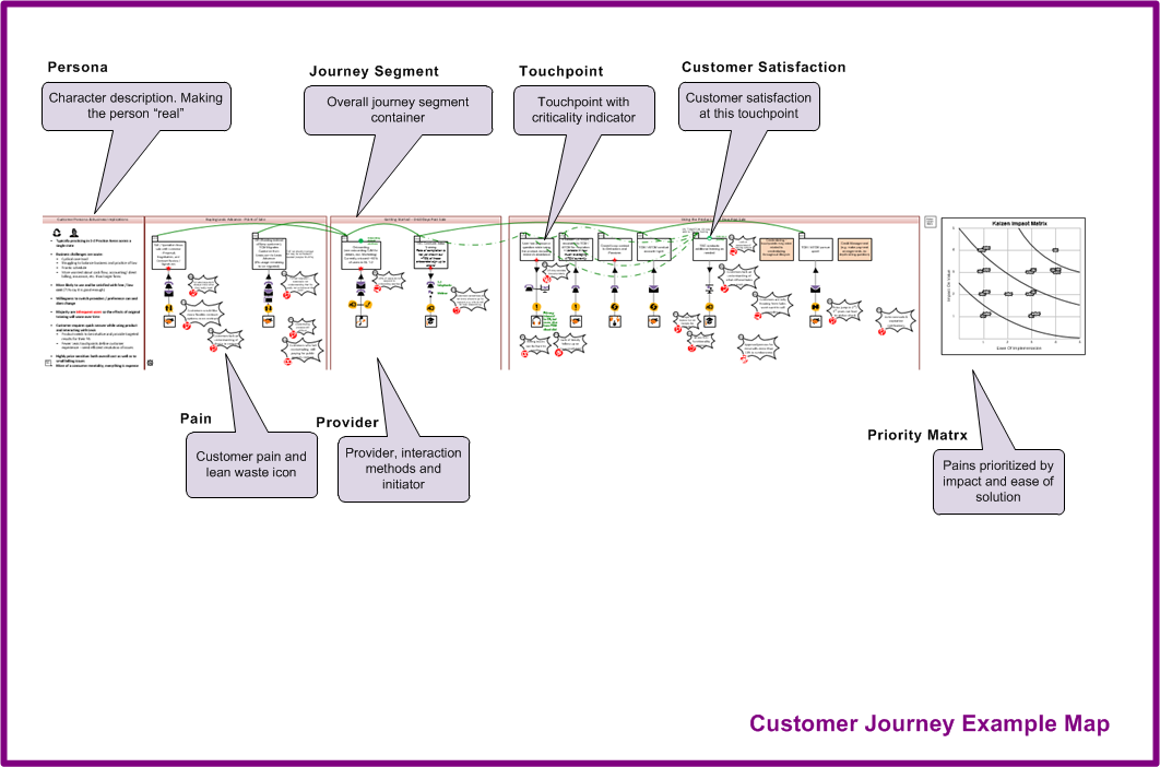 Customer journey value stream map example for customer experience and increased revenue, ideation prioritization
